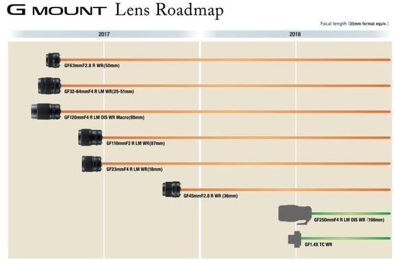 - Roadmap Fujifilm G